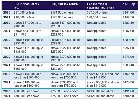 Changes to Medicare Plans Chart